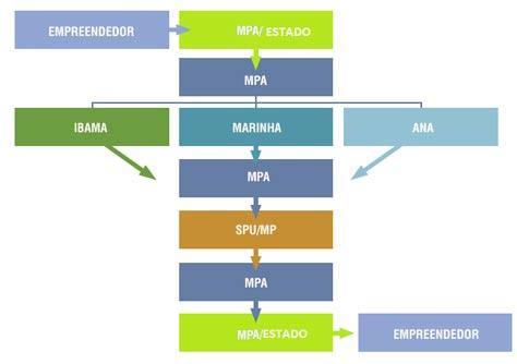 fluxograma-do-procedimento-operacional